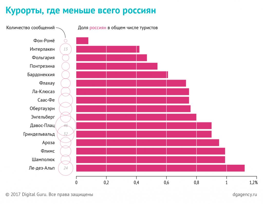 Курорты с минимальной долей российских туристов