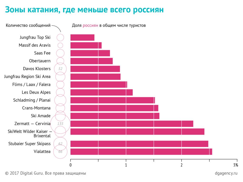 Зоны катания с минимальной долей российских туристов