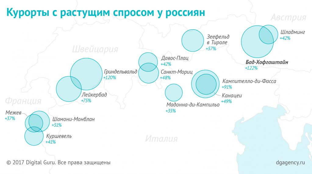 Динамика спроса на горнолыжные курорты у россиян