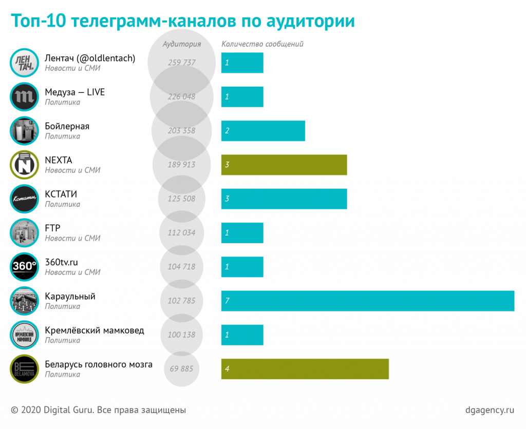 топ10 каналов в телеграмм
