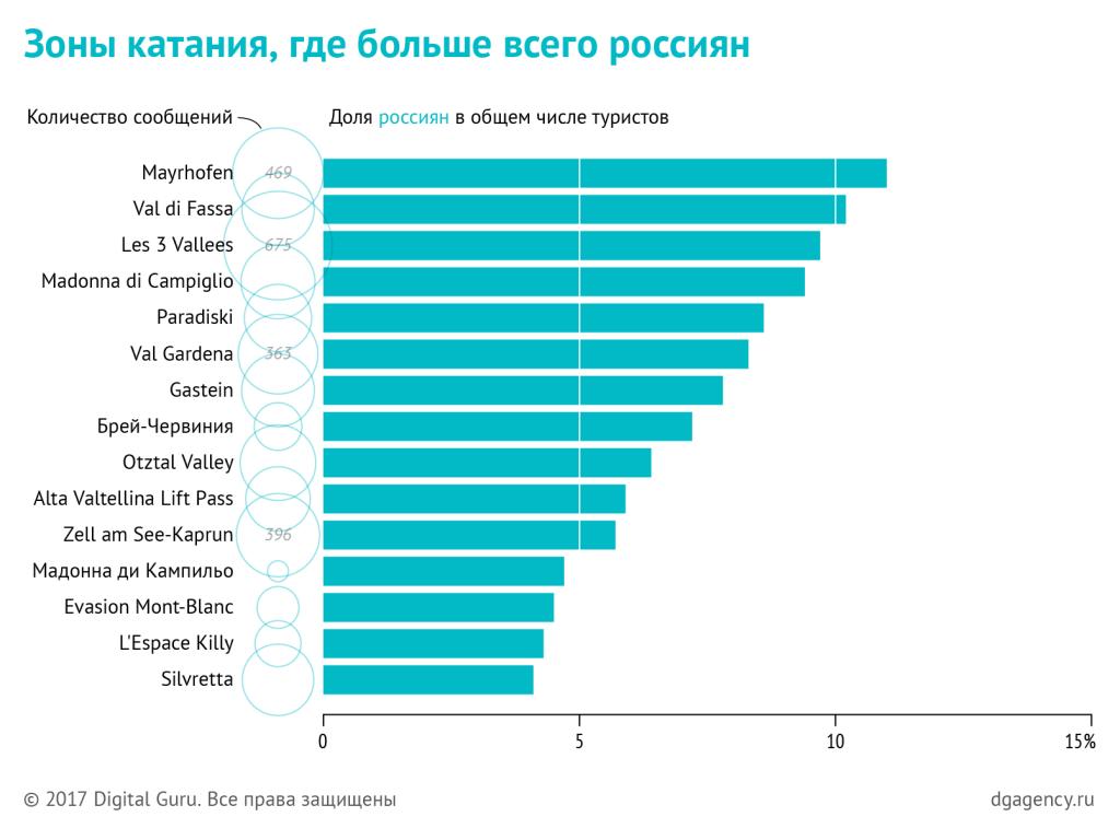 Зоны катания с максимальной долей российских туристов