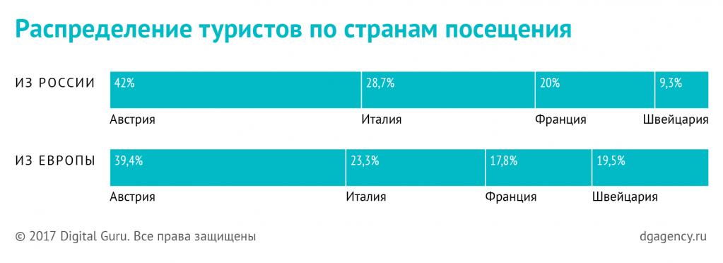 Распределение российских туристов по европейским странам