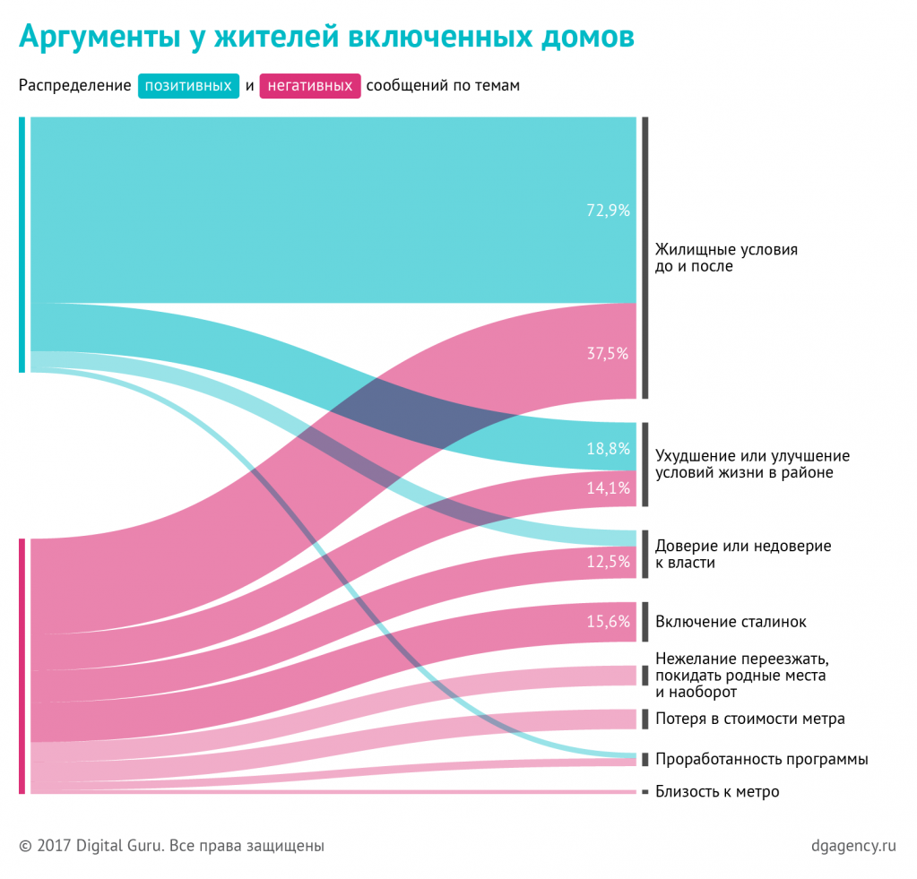 dg_moscow-renovation_charts_08.png