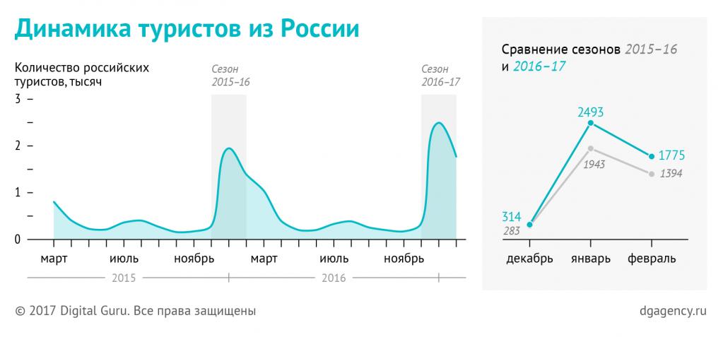 Динамика туристов из России