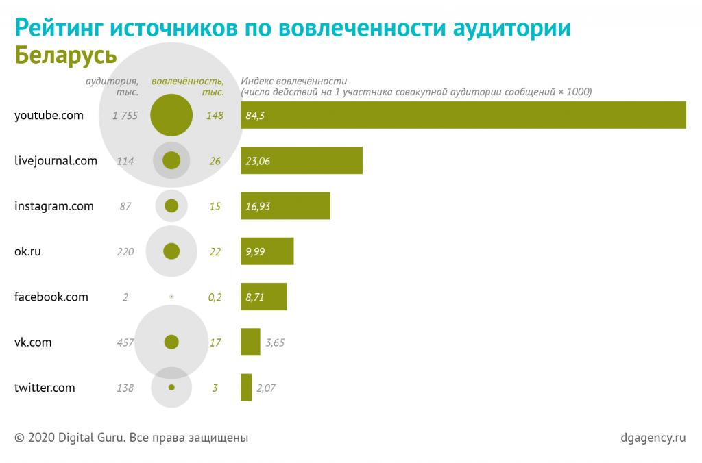 топ источников по вовлеченности в Беларуси
