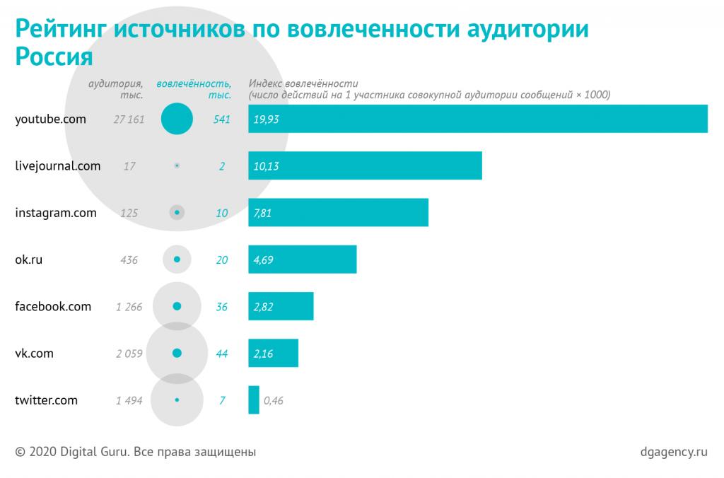 топ источников по вовлеченности в России