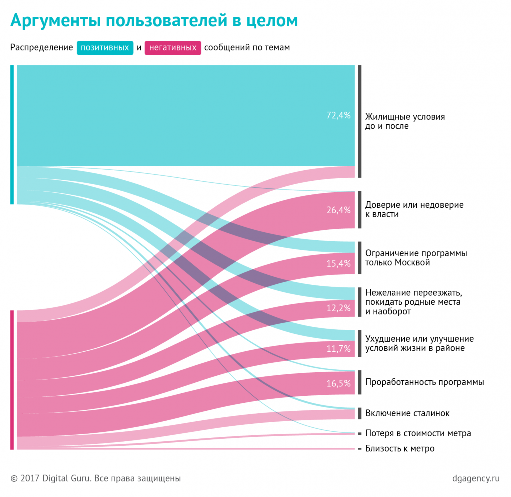 dg_moscow-renovation_charts_07.png
